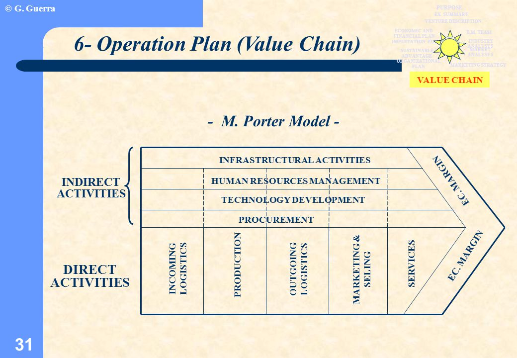 © G. Guerra 31 6- Operation Plan (Value Chain) - M.