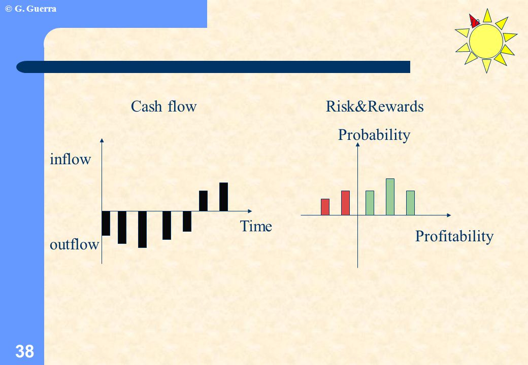 © G. Guerra 38 10 Cash flowRisk&Rewards Profitability Probability Time inflow outflow