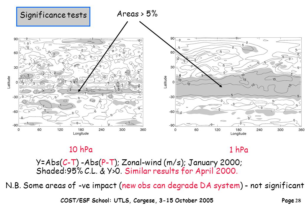 Page 28 COST/ESF School: UTLS, Cargese, 3-15 October 2005 Y=Abs(C-T) -Abs(P-T); Zonal-wind (m/s); January 2000; Shaded:95% C.L.