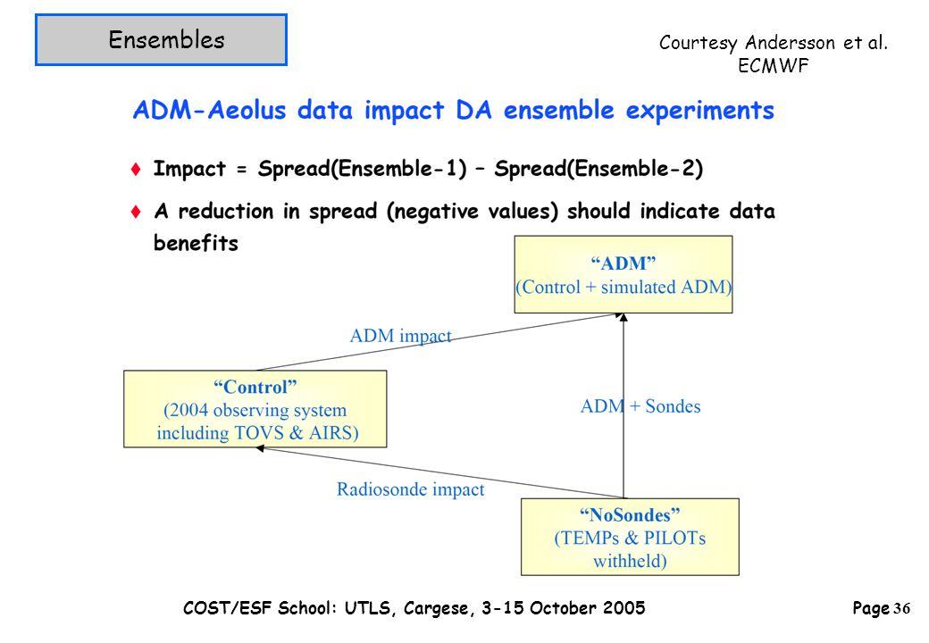 Page 36 COST/ESF School: UTLS, Cargese, 3-15 October 2005 Ensembles Courtesy Andersson et al. ECMWF