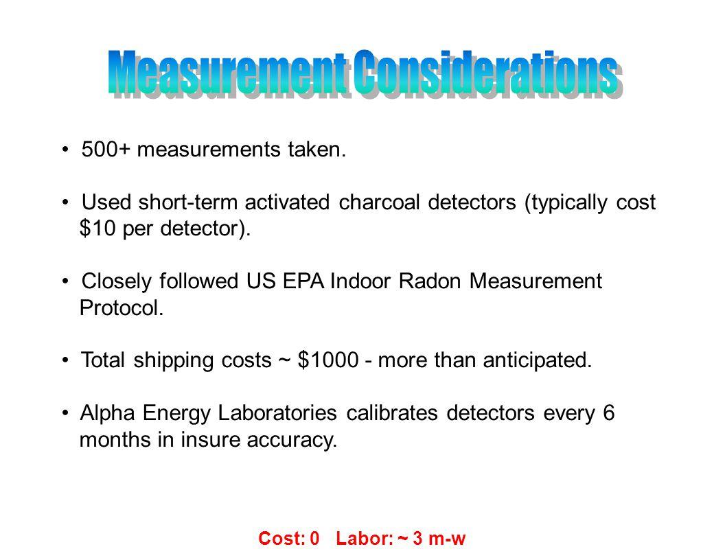 500+ measurements taken.