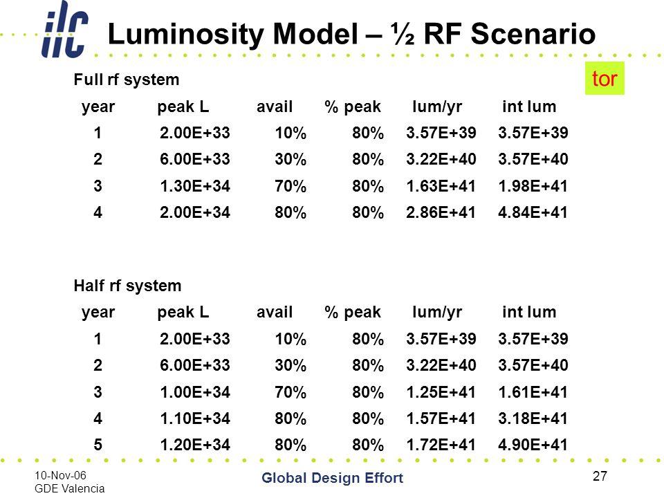 10-Nov-06 GDE Valencia Global Design Effort 27 Luminosity Model – ½ RF Scenario Full rf system yearpeak Lavail% peaklum/yrint lum 12.00E+3310%80%3.57E+39 26.00E+3330%80%3.22E+403.57E+40 31.30E+3470%80%1.63E+411.98E+41 42.00E+3480% 2.86E+414.84E+41 Half rf system yearpeak Lavail% peaklum/yrint lum 12.00E+3310%80%3.57E+39 26.00E+3330%80%3.22E+403.57E+40 31.00E+3470%80%1.25E+411.61E+41 41.10E+3480% 1.57E+413.18E+41 51.20E+3480% 1.72E+414.90E+41 tor