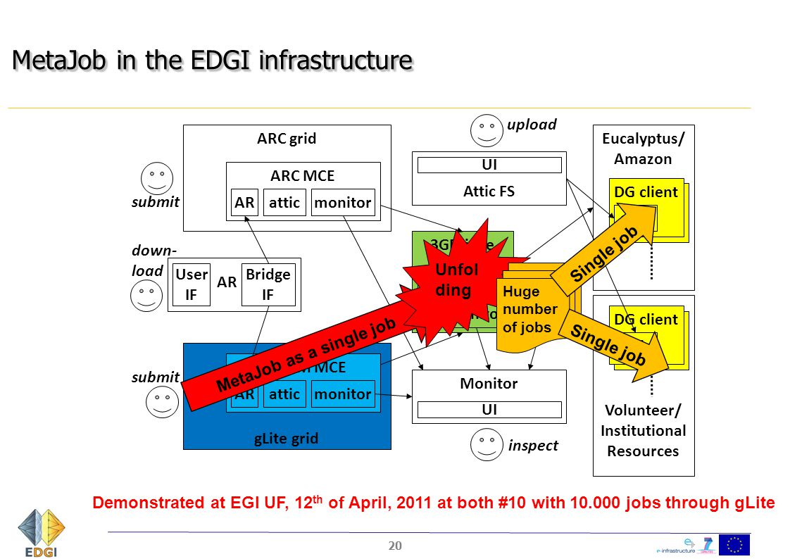 MetaJob in the EDGI infrastructure 20 ARC grid gLite grid Eucalyptus/ Amazon ARC MCE atticmonitorAR CREAM MCE atticmonitorAR 3GBridge attic monitor AR User IF Bridge IF Attic FS DG client attic Monitor UI DG Pro- ject submit inspect upload down- load submit cloud Volunteer/ Institutional Resources DG client attic MetaJob as a single job Unfol ding Huge number of jobs Single job Demonstrated at EGI UF, 12 th of April, 2011 at both #10 with 10.000 jobs through gLite