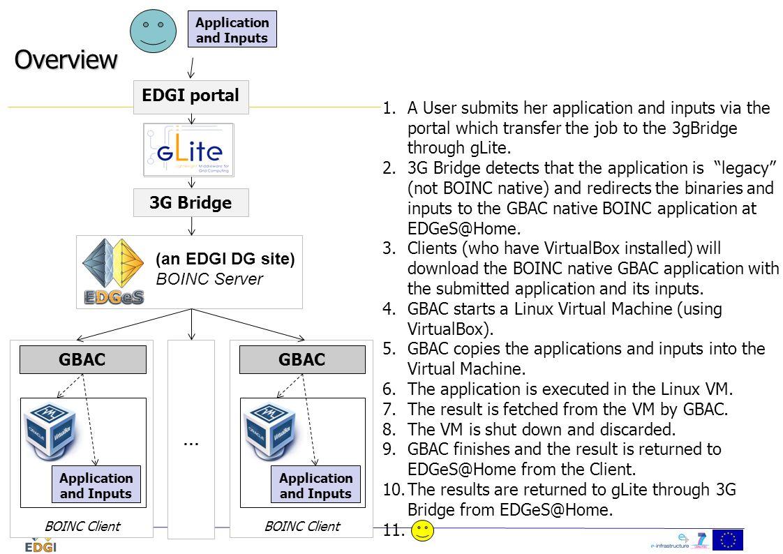 (an EDGI DG site) BOINC Server … Overview 3G Bridge BOINC Client GBAC Application and Inputs BOINC Client GBAC Application and Inputs 1.A User submits her application and inputs via the portal which transfer the job to the 3gBridge through gLite.