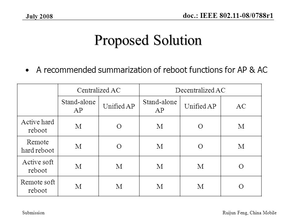 doc.: IEEE 802.11-08/0788r1 Submission July 2008 Ruijun Feng, China Mobile Proposed Solution A recommended summarization of reboot functions for AP & AC Centralized ACDecentralized AC Stand-alone AP Unified AP Stand-alone AP Unified APAC Active hard reboot MOMOM Remote hard reboot MOMOM Active soft reboot MMMMO Remote soft reboot MMMMO