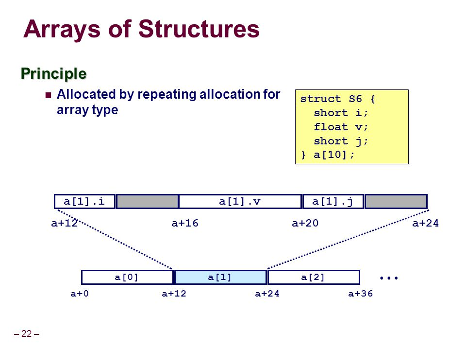 – 22 – Arrays of Structures Principle Allocated by repeating allocation for array type a[0] a+0 a[1]a[2] a+12a+24a+36 a+12a+20a+16a+24 struct S6 { sho