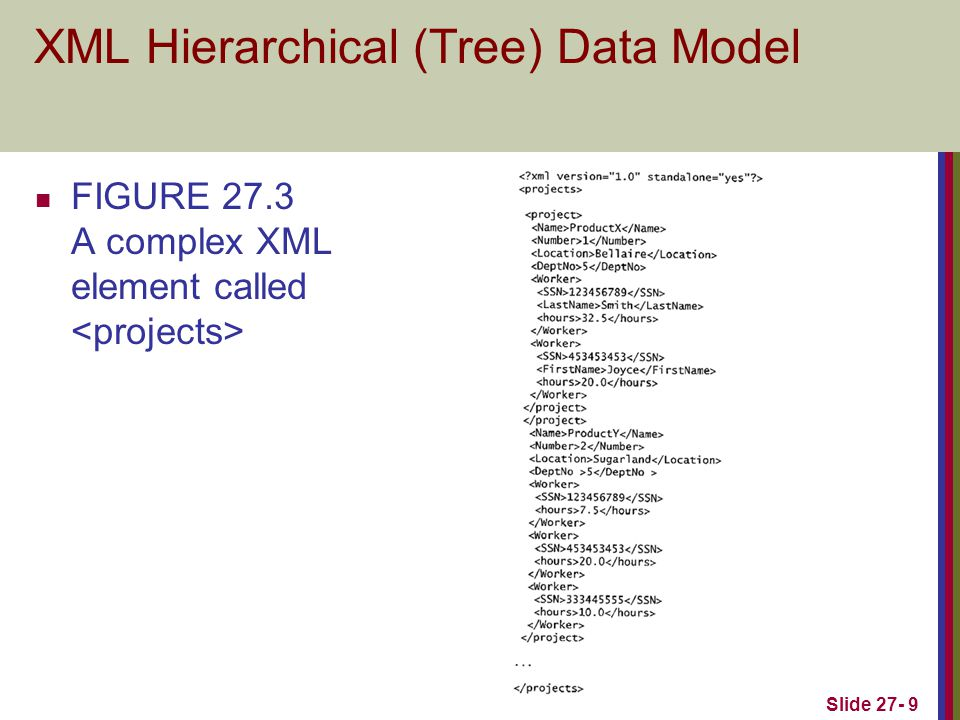 Slide 27- 40 XML Documents, DTD, and XML Schema (contd.) Breaking Cycles To Convert Graphs into Trees It is possible to have a more complex subset with one or more cycles, indicating multiple relationships among the entities.