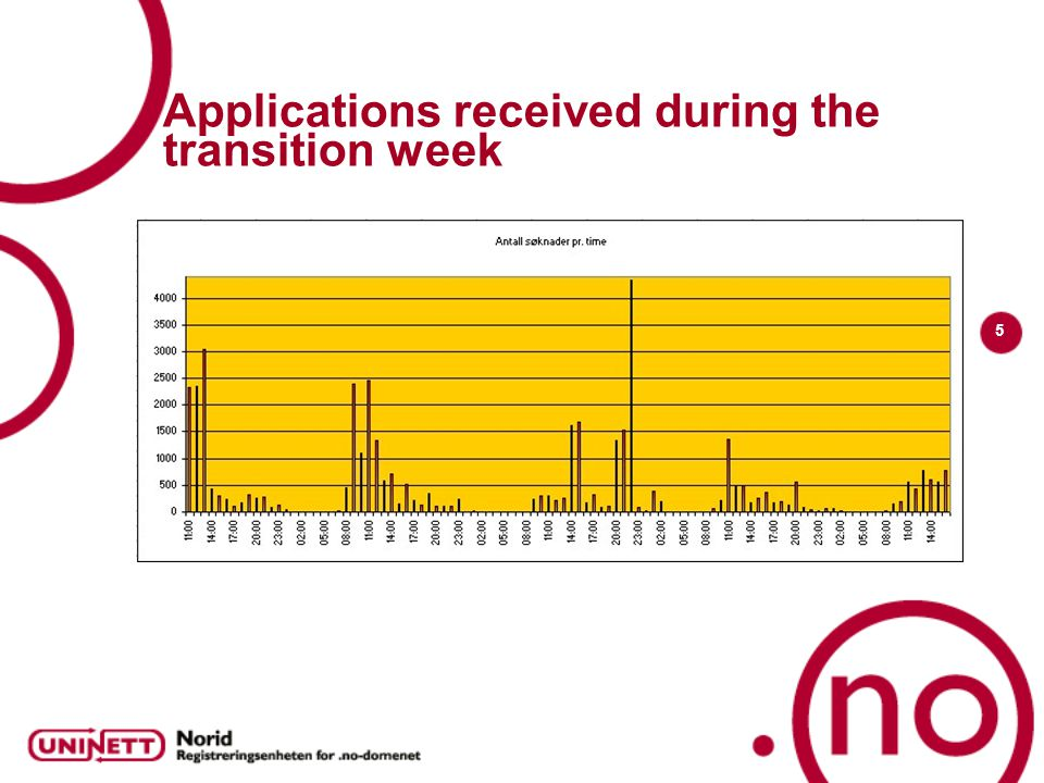 5 Applications received during the transition week