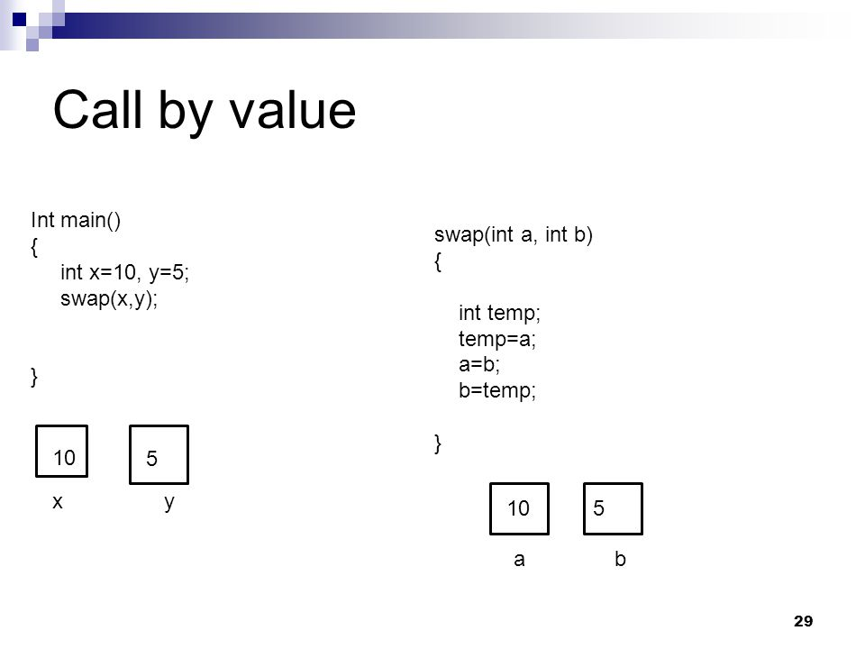 Call by value 29 Int main() { int x=10, y=5; swap(x,y); } swap(int a, int b) { int temp; temp=a; a=b; b=temp; } xy 10 5 ab 5