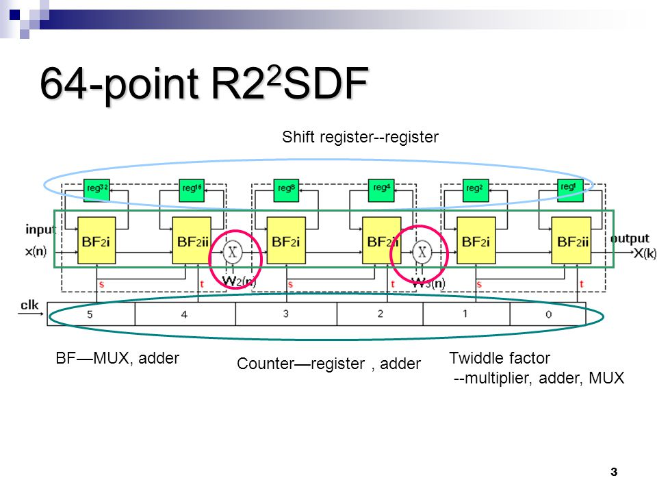 3 64-point R2 2 SDF Counter—register, adder Shift register--register Twiddle factor --multiplier, adder, MUX BF—MUX, adder