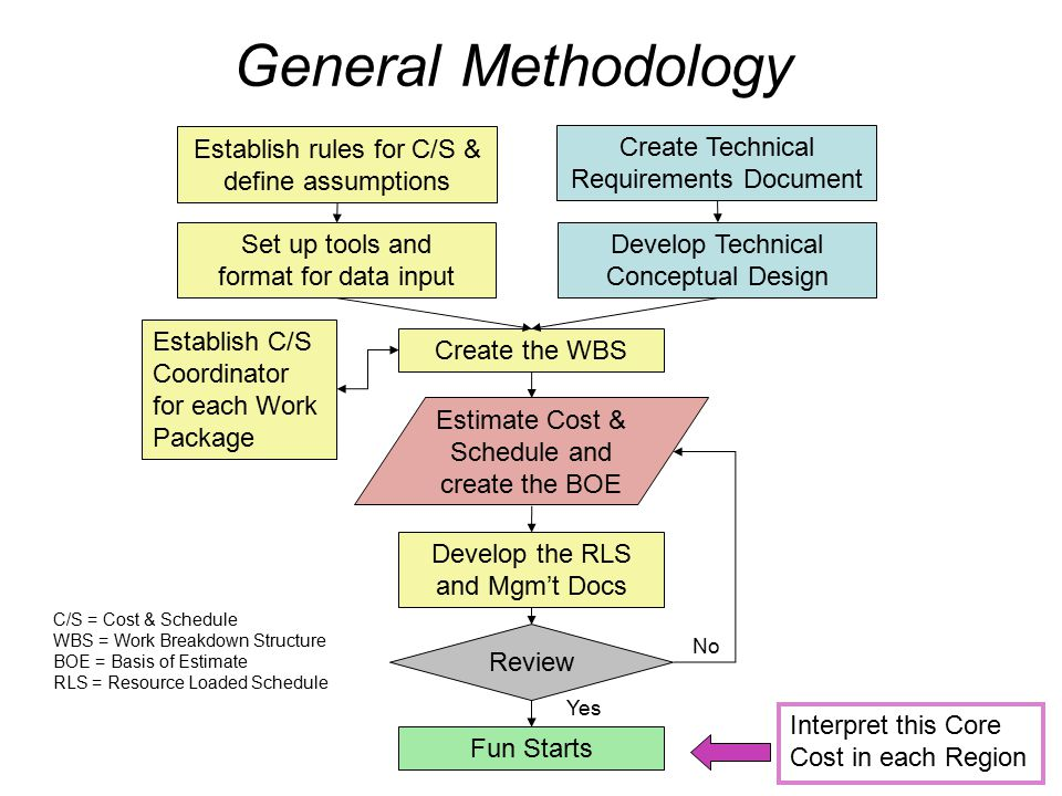 General Methodology Create Technical Requirements Document Develop Technical Conceptual Design Create the WBS Establish C/S Coordinator for each Work Package Establish rules for C/S & define assumptions Set up tools and format for data input Develop the RLS and Mgm't Docs Estimate Cost & Schedule and create the BOE Review No Yes Fun Starts C/S = Cost & Schedule WBS = Work Breakdown Structure BOE = Basis of Estimate RLS = Resource Loaded Schedule Interpret this Core Cost in each Region