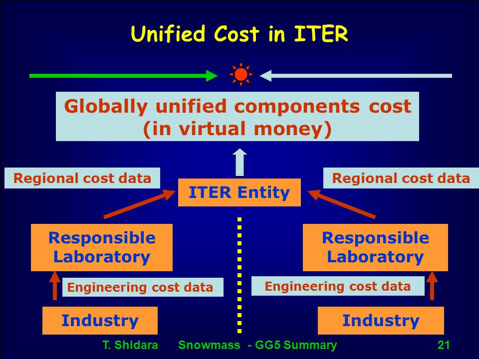 T. Shidara Snowmass - GG5 Summary21 Unified Cost in ITER Responsible Laboratory Industry Engineering cost data ITER Entity Regional cost data Responsi