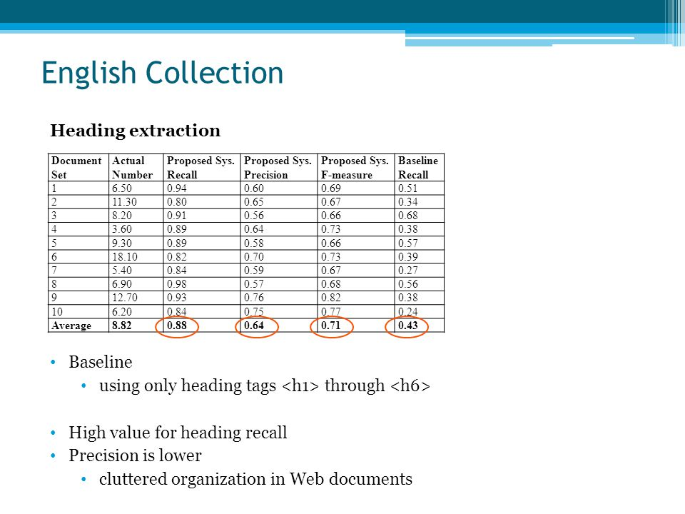 English Collection Document Set Actual Number Proposed Sys.