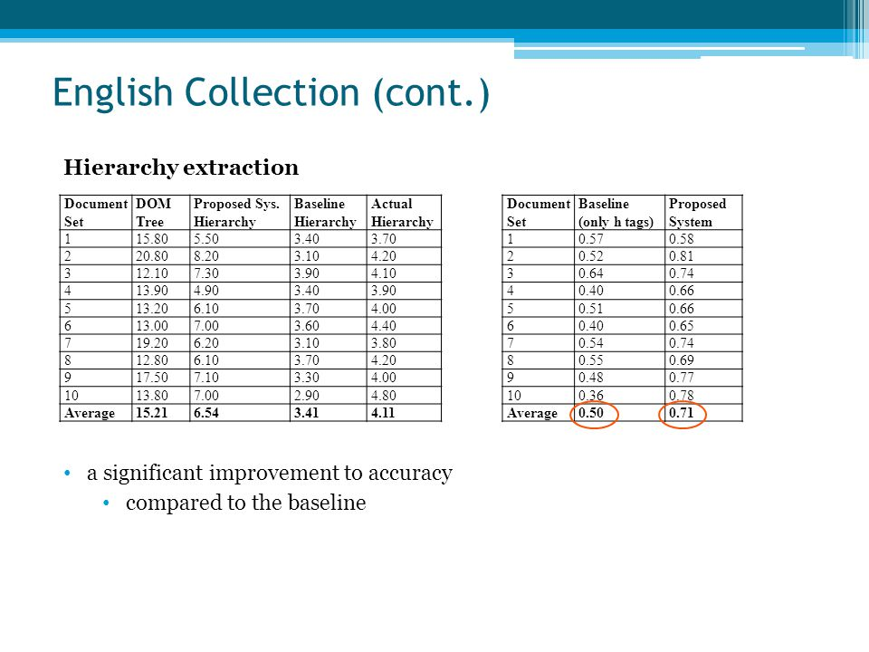 English Collection (cont.) Document Set DOM Tree Proposed Sys. Hierarchy Baseline Hierarchy Actual Hierarchy 115.805.503.403.70 220.808.203.104.20 312
