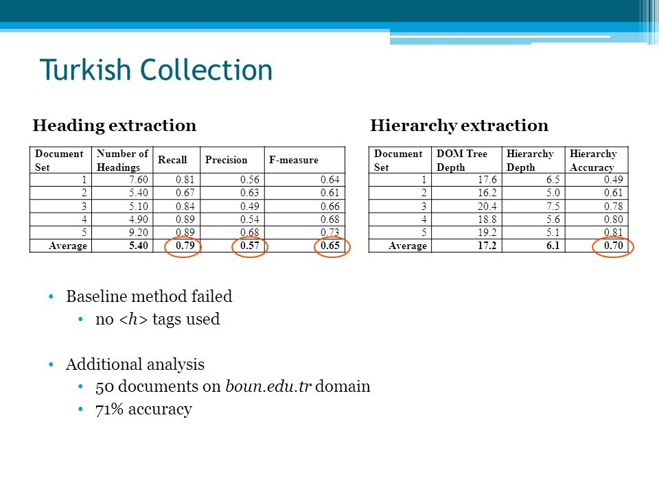 Turkish Collection Document Set Number of Headings RecallPrecisionF-measure 17.600.810.560.64 25.400.670.630.61 35.100.840.490.66 44.900.890.540.68 59
