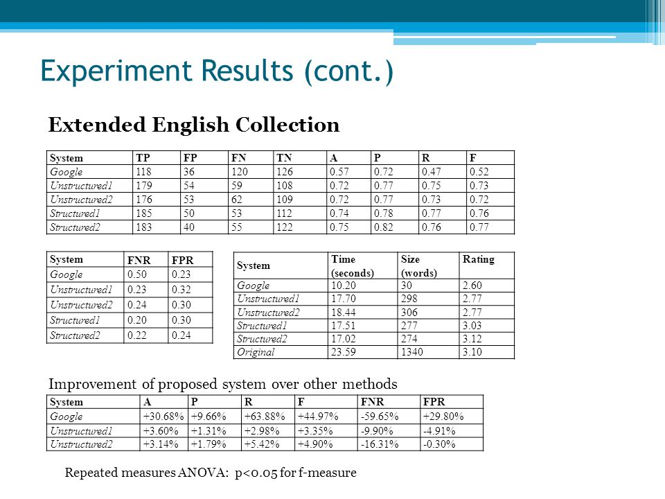 Experiment Results (cont.) Extended English Collection SystemTPFPFNTNAPRF Google118361201260.570.720.470.52 Unstructured117954591080.720.770.750.73 Unstructured217653621090.720.770.730.72 Structured118550531120.740.780.770.76 Structured218340551220.750.820.760.77 System FNRFPR Google0.500.23 Unstructured10.230.32 Unstructured20.240.30 Structured10.200.30 Structured20.220.24 SystemAPRFFNRFPR Google+30.68%+9.66%+63.88%+44.97%-59.65%+29.80% Unstructured1+3.60%+1.31%+2.98%+3.35%-9.90%-4.91% Unstructured2+3.14%+1.79%+5.42%+4.90%-16.31%-0.30% System Time (seconds) Size (words) Rating Google10.20302.60 Unstructured117.702982.77 Unstructured218.443062.77 Structured117.512773.03 Structured217.022743.12 Original23.5913403.10 Improvement of proposed system over other methods Repeated measures ANOVA: p<0.05 for f-measure
