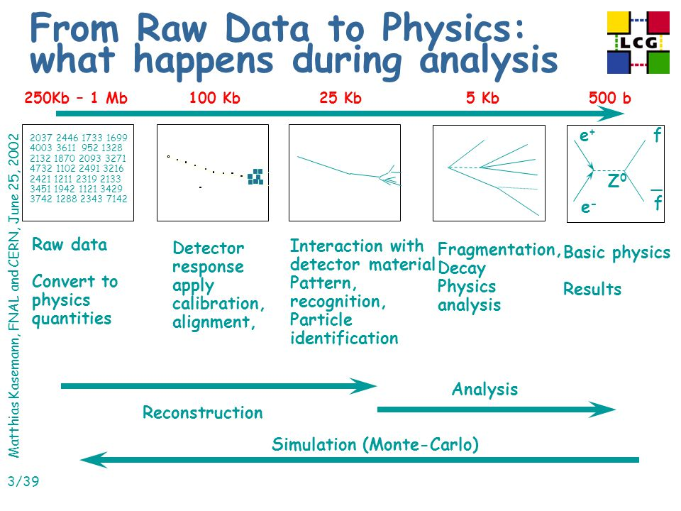 Matthias Kasemann, FNAL and CERN, June 25, 2002 3/39 From Raw Data to Physics: what happens during analysis Fragmentation, Decay Physics analysis Interaction with detector material Pattern, recognition, Particle identification Detector response apply calibration, alignment, 2037 2446 1733 1699 4003 3611 952 1328 2132 1870 2093 3271 4732 1102 2491 3216 2421 1211 2319 2133 3451 1942 1121 3429 3742 1288 2343 7142 Raw data Convert to physics quantities Reconstruction Simulation (Monte-Carlo) Analysis e+e+ e-e- f f Z0Z0 Basic physics Results 250Kb – 1 Mb100 Kb25 Kb5 Kb500 b _
