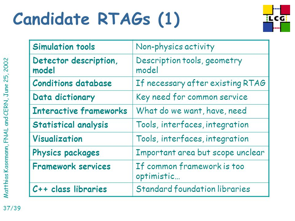 Matthias Kasemann, FNAL and CERN, June 25, 2002 37/39 Candidate RTAGs (1) Simulation toolsNon-physics activity Detector description, model Description tools, geometry model Conditions databaseIf necessary after existing RTAG Data dictionaryKey need for common service Interactive frameworksWhat do we want, have, need Statistical analysisTools, interfaces, integration VisualizationTools, interfaces, integration Physics packagesImportant area but scope unclear Framework servicesIf common framework is too optimistic… C++ class librariesStandard foundation libraries