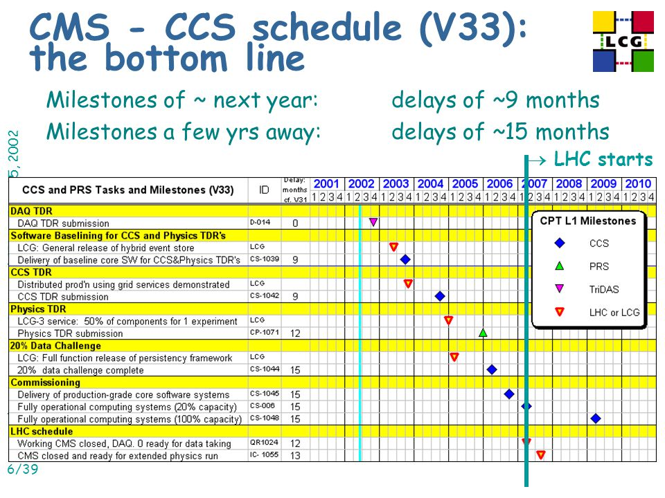 Matthias Kasemann, FNAL and CERN, June 25, 2002 6/39 CMS - CCS schedule (V33): the bottom line Milestones of ~ next year: delays of ~9 months Milestones a few yrs away: delays of ~15 months  LHC starts