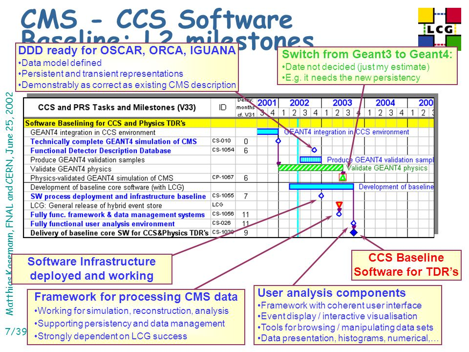 Matthias Kasemann, FNAL and CERN, June 25, 2002 7/39 CMS - CCS Software Baseline: L2 milestones DDD ready for OSCAR, ORCA, IGUANA Data model defined Persistent and transient representations Demonstrably as correct as existing CMS description Switch from Geant3 to Geant4: Date not decided (just my estimate) E.g.