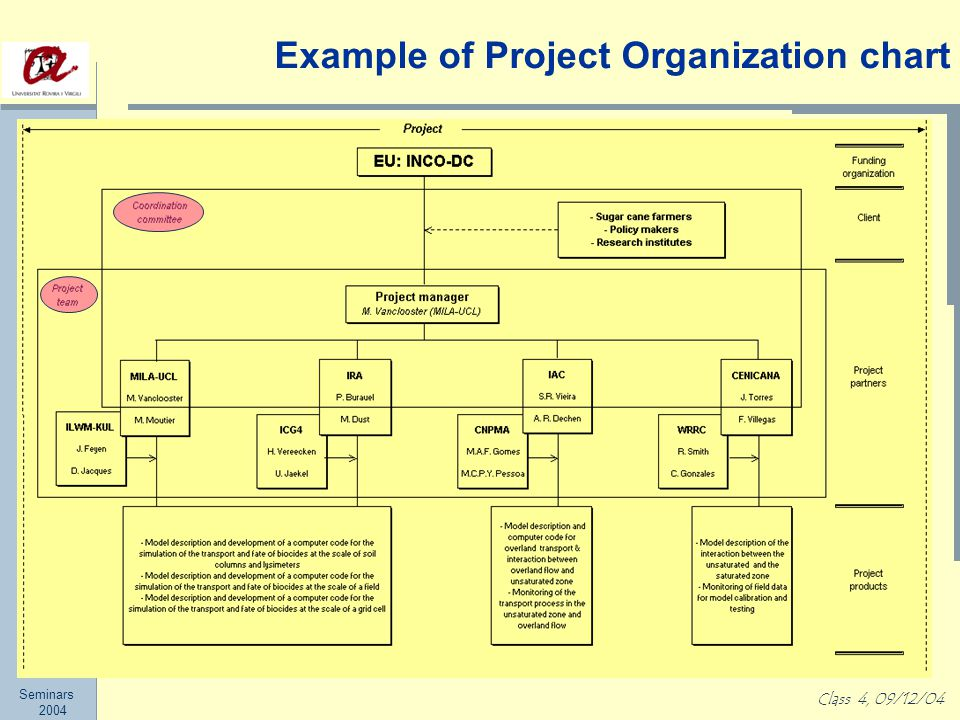 Seminars 2004 Class 4, 09/12/04 Example of Project Organization chart