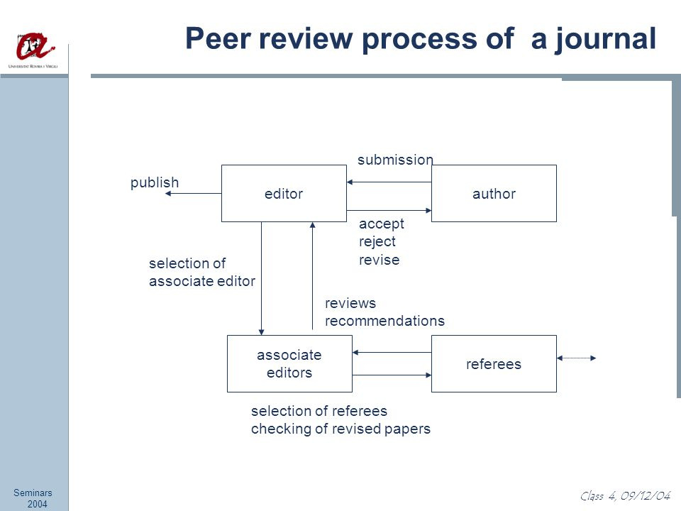 Seminars 2004 Class 4, 09/12/04 Peer review process of a journal editor associate editors author referees accept reject revise submission reviews recommendations selection of referees checking of revised papers publish selection of associate editor