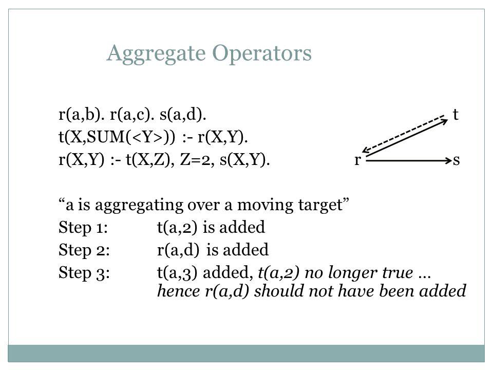 Aggregate Operators r(a,b).r(a,c). s(a,d).t t(X,SUM( )) :- r(X,Y).