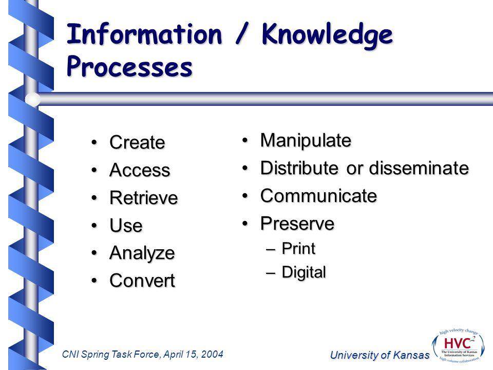 University of Kansas CNI Spring Task Force, April 15, 2004 KU ScholarWorks Development: Key User Issues Community-based structure vs.