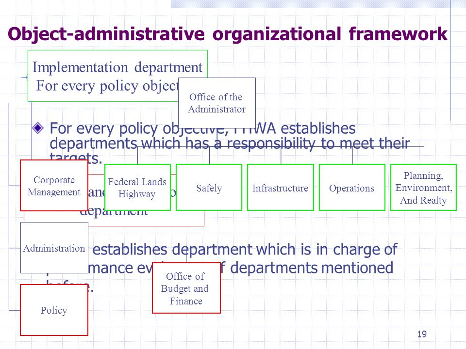 19 Object-administrative organizational framework For every policy objective, FHWA establishes departments which has a responsibility to meet their targets.