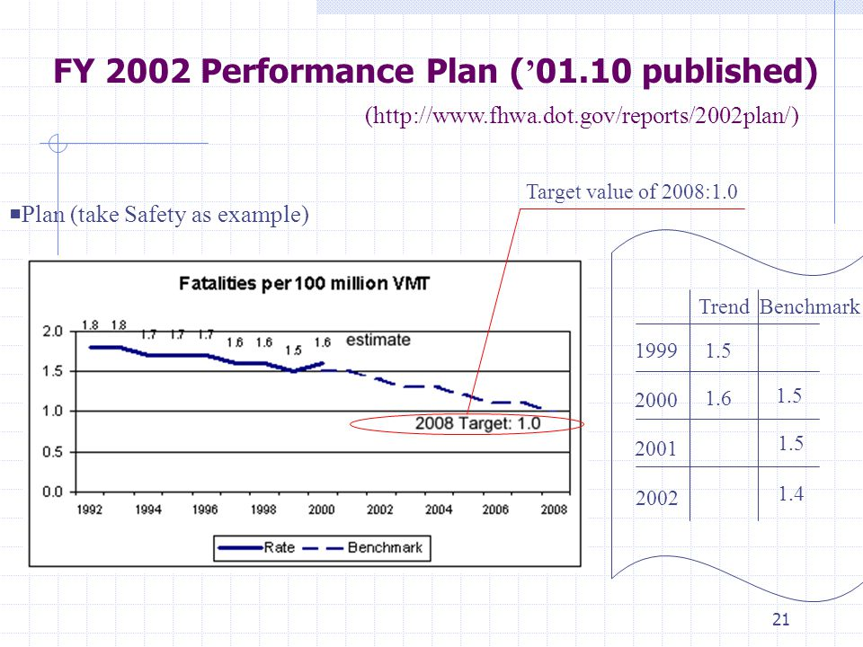 21 FY 2002 Performance Plan ( ' 01.10 published) (http://www.fhwa.dot.gov/reports/2002plan/) 2000 2001 2002 1999 TrendBenchmark 1.5 1.6 1.5 1.4 ■ Plan (take Safety as example) Target value of 2008:1.0