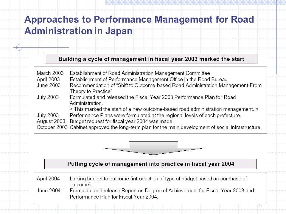 4 Approaches to Performance Management for Road Administration in Japan