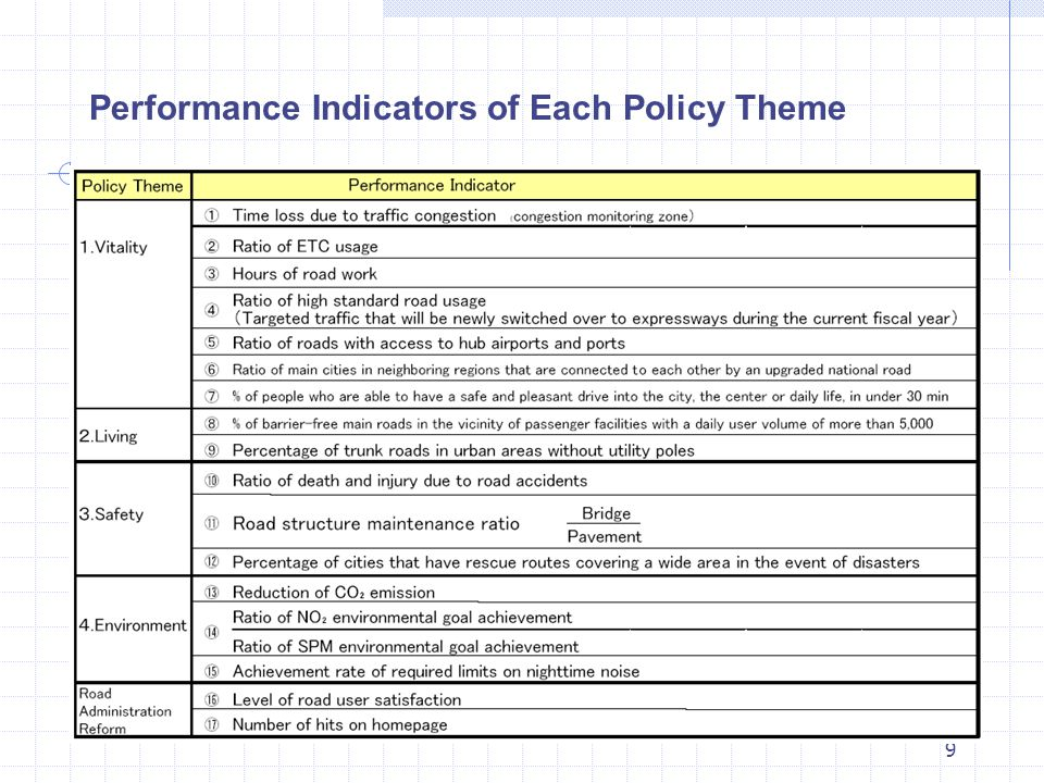 20 Performance Plan Performance Report Implement of operations and measures Feed back!.