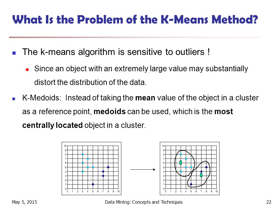 May 5, 2015Data Mining: Concepts and Techniques22 What Is the Problem of the K-Means Method.