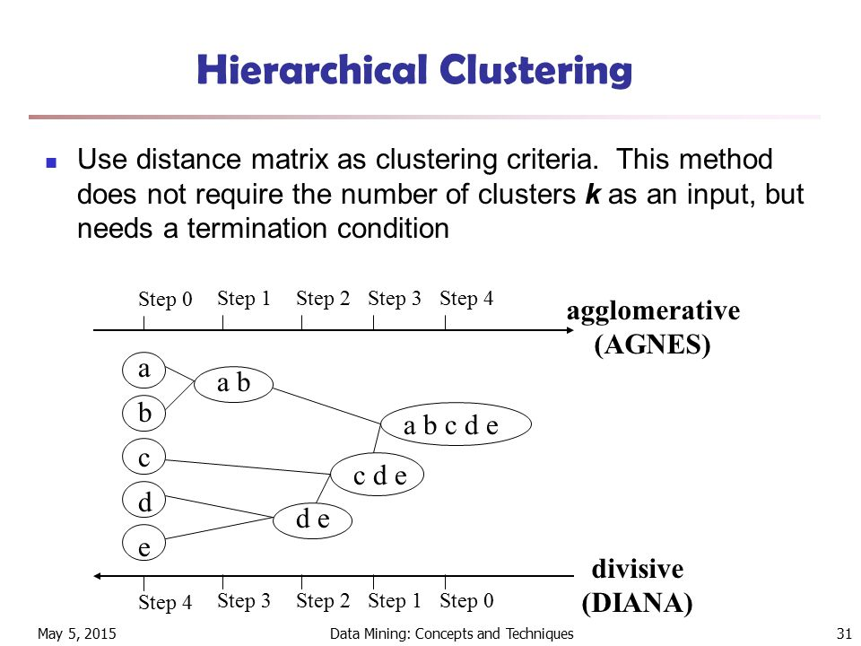 May 5, 2015Data Mining: Concepts and Techniques31 Hierarchical Clustering Use distance matrix as clustering criteria.