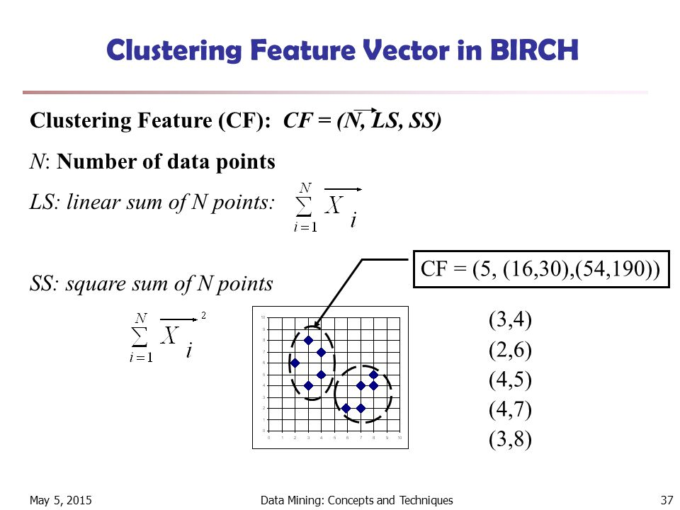 May 5, 2015Data Mining: Concepts and Techniques37 Clustering Feature Vector in BIRCH Clustering Feature (CF): CF = (N, LS, SS) N: Number of data points LS: linear sum of N points: SS: square sum of N points CF = (5, (16,30),(54,190)) (3,4) (2,6) (4,5) (4,7) (3,8)