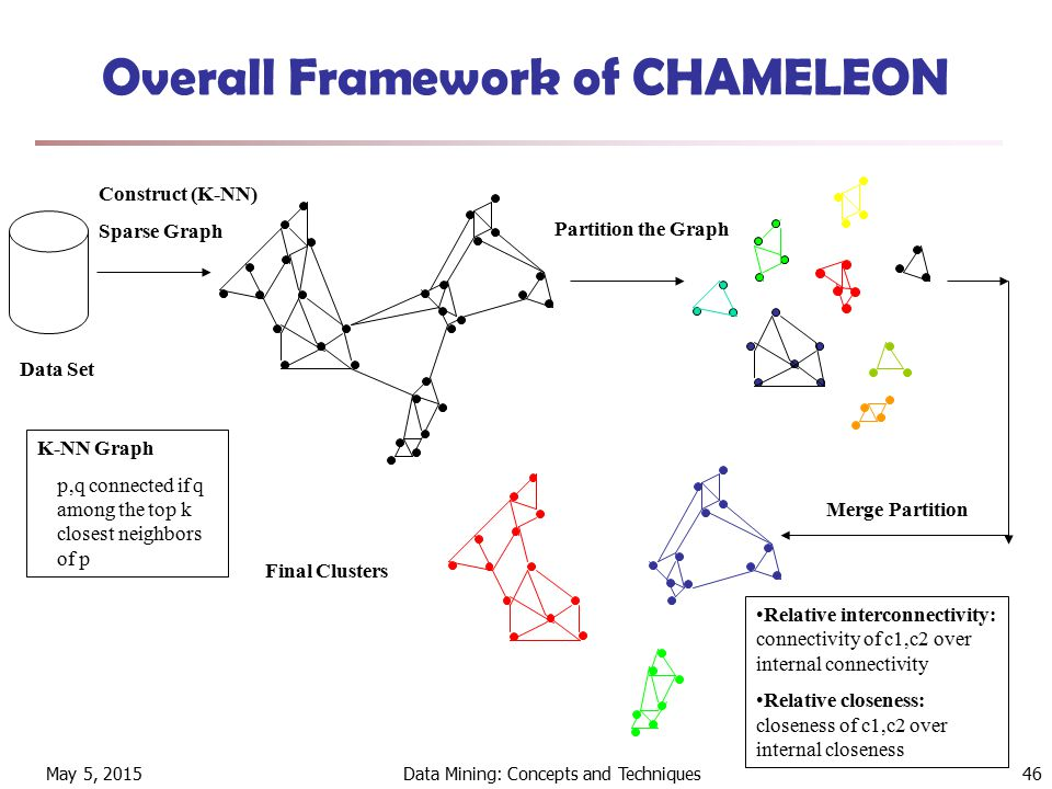 May 5, 2015Data Mining: Concepts and Techniques46 Overall Framework of CHAMELEON Construct (K-NN) Sparse Graph Partition the Graph Merge Partition Final Clusters Data Set K-NN Graph p,q connected if q among the top k closest neighbors of p Relative interconnectivity: connectivity of c1,c2 over internal connectivity Relative closeness: closeness of c1,c2 over internal closeness