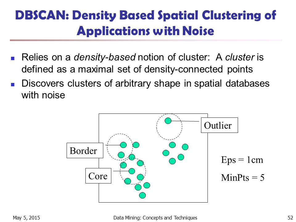 May 5, 2015Data Mining: Concepts and Techniques52 DBSCAN: Density Based Spatial Clustering of Applications with Noise Relies on a density-based notion of cluster: A cluster is defined as a maximal set of density-connected points Discovers clusters of arbitrary shape in spatial databases with noise Core Border Outlier Eps = 1cm MinPts = 5