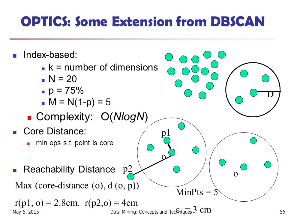May 5, 2015Data Mining: Concepts and Techniques56 OPTICS: Some Extension from DBSCAN Index-based: k = number of dimensions N = 20 p = 75% M = N(1-p) = 5 Complexity: O(NlogN) Core Distance: min eps s.t.