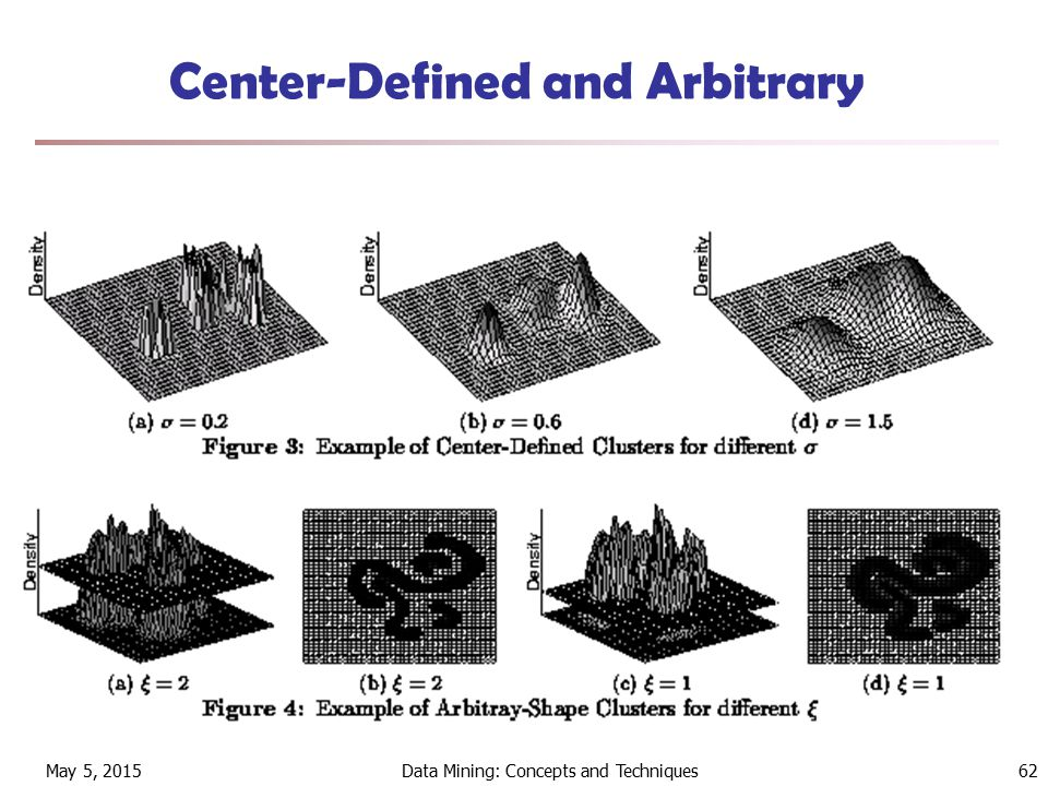 May 5, 2015Data Mining: Concepts and Techniques62 Center-Defined and Arbitrary