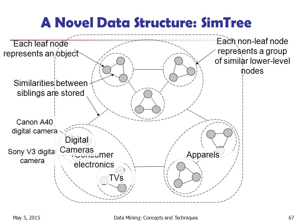 May 5, 2015Data Mining: Concepts and Techniques67 A Novel Data Structure: SimTree Each leaf node represents an object Each non-leaf node represents a group of similar lower-level nodes Similarities between siblings are stored Consumer electronics Apparels Canon A40 digital camera Sony V3 digital camera Digital Cameras TVs