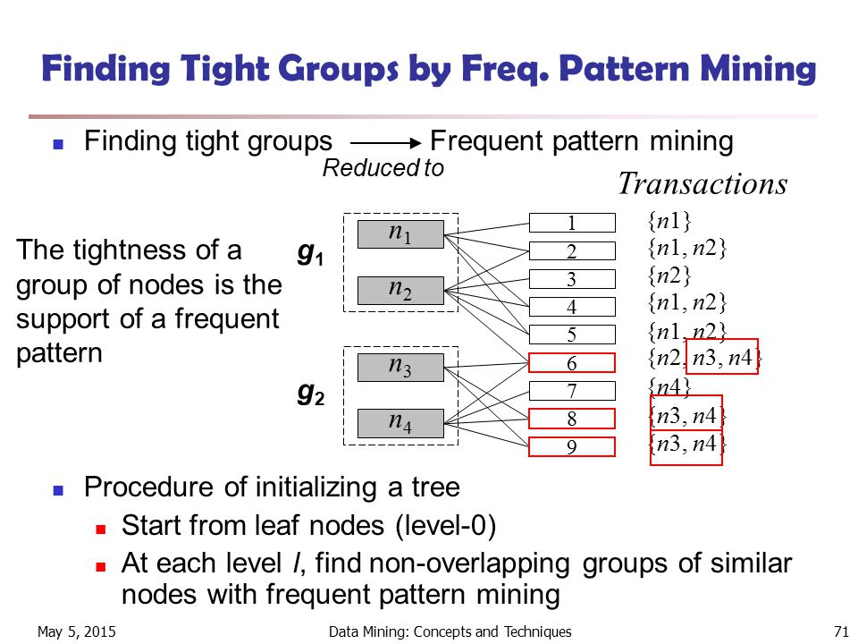 May 5, 2015Data Mining: Concepts and Techniques71 Finding Tight Groups by Freq.