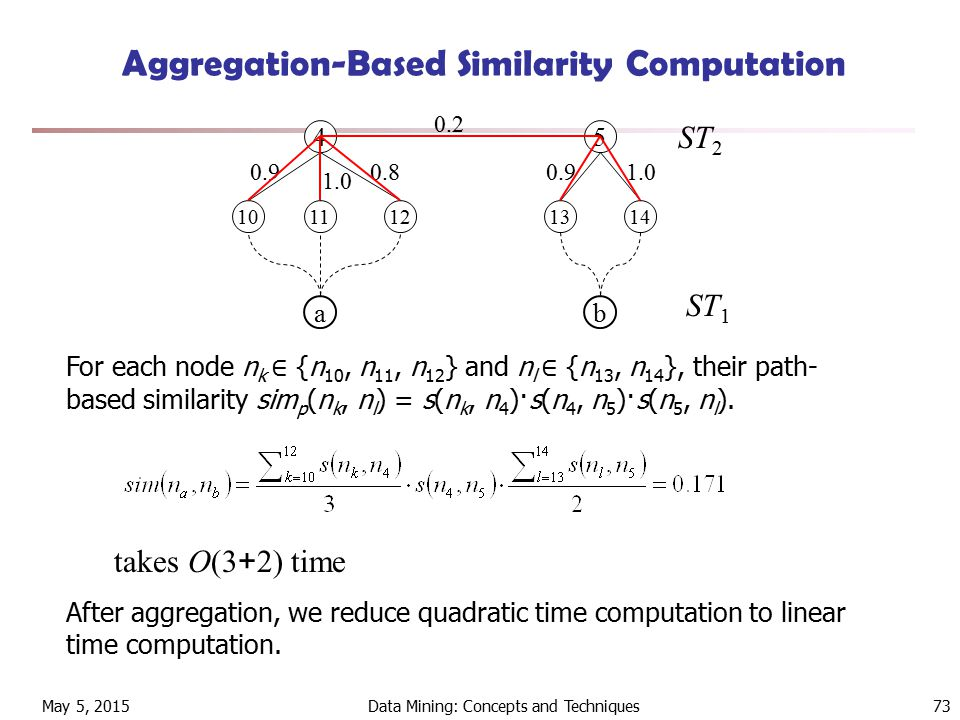 May 5, 2015Data Mining: Concepts and Techniques73 Aggregation-Based Similarity Computation 45 10121314 ab ST 2 ST 1 11 0.2 0.9 1.0 0.80.91.0 For each node n k ∈ {n 10, n 11, n 12 } and n l ∈ {n 13, n 14 }, their path- based similarity sim p (n k, n l ) = s(n k, n 4 )·s(n 4, n 5 )·s(n 5, n l ).
