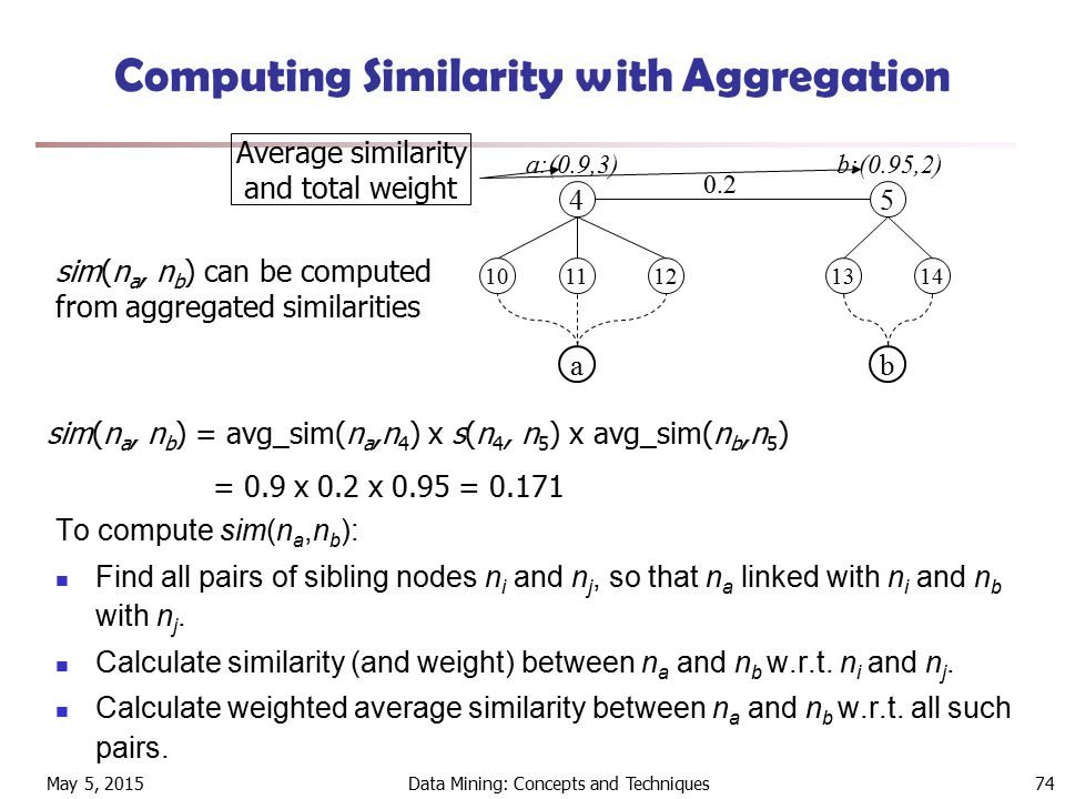 May 5, 2015Data Mining: Concepts and Techniques74 Computing Similarity with Aggregation To compute sim(n a,n b ): Find all pairs of sibling nodes n i and n j, so that n a linked with n i and n b with n j.