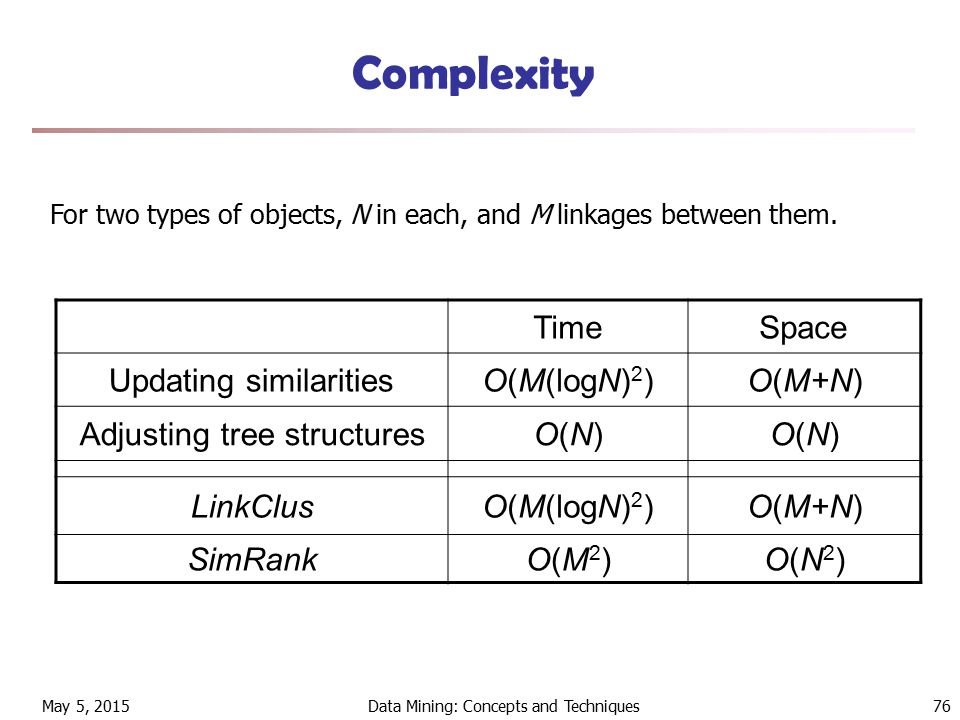 May 5, 2015Data Mining: Concepts and Techniques76 Complexity TimeSpace Updating similaritiesO(M(logN) 2 )O(M+N) Adjusting tree structuresO(N)O(N)O(N)O(N) LinkClusO(M(logN) 2 )O(M+N) SimRankO(M2)O(M2)O(N2)O(N2) For two types of objects, N in each, and M linkages between them.