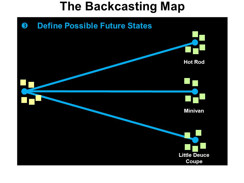 The Backcasting Map  Define Possible Future States Hot Rod Minivan Little Deuce Coupe