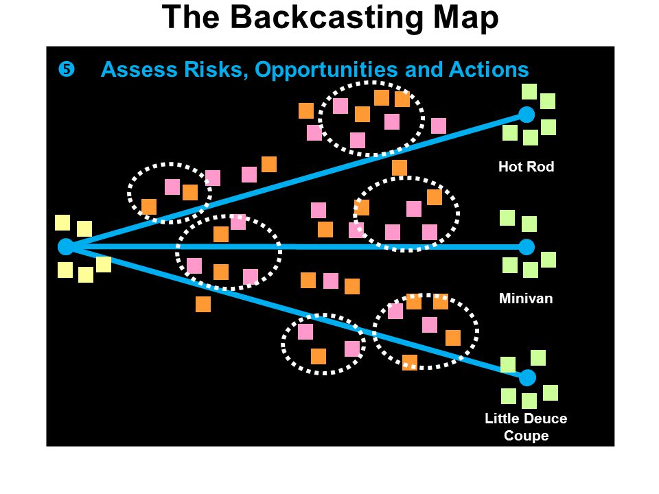 The Backcasting Map  Assess Risks, Opportunities and Actions Hot Rod Minivan Little Deuce Coupe