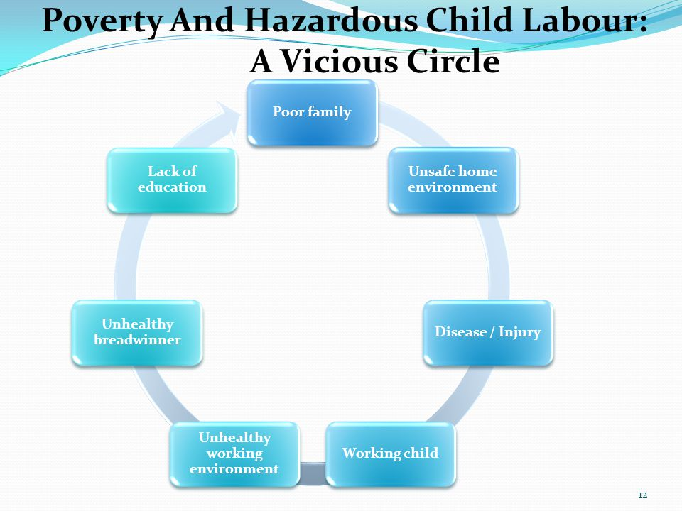 12 Poverty And Hazardous Child Labour: A Vicious Circle Poor family Unsafe home environment Disease / InjuryWorking child Unhealthy working environment Unhealthy breadwinner Lack of education