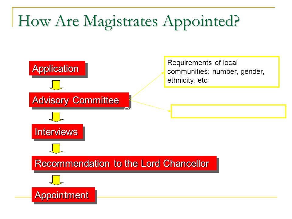 How Are Magistrates Appointed? ApplicationApplication Advisory Committee InterviewsInterviews Recommendation to the Lord Chancellor AppointmentAppoint