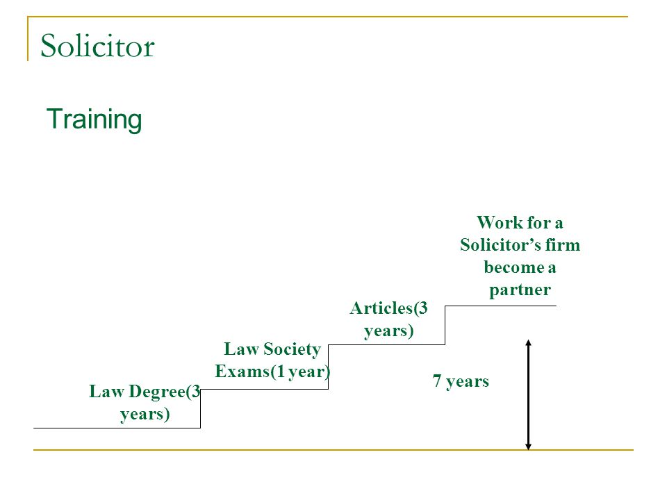 Solicitor Training Law Degree(3 years) Law Society Exams(1 year) Articles(3 years) Work for a Solicitor's firm become a partner 7 years