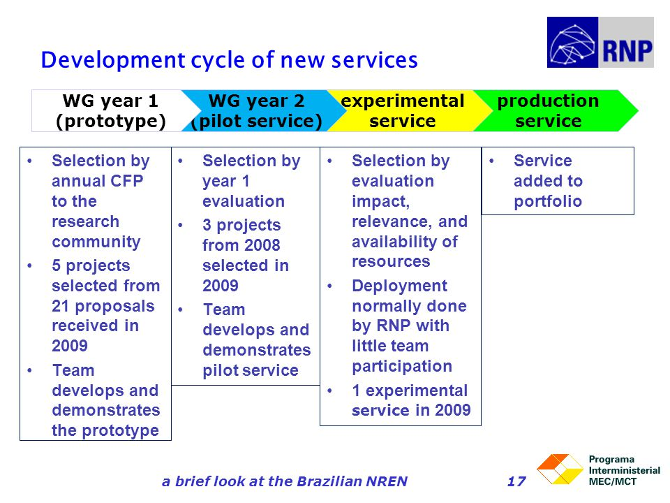 Development cycle of new services Selection by annual CFP to the research community 5 projects selected from 21 proposals received in 2009 Team develo